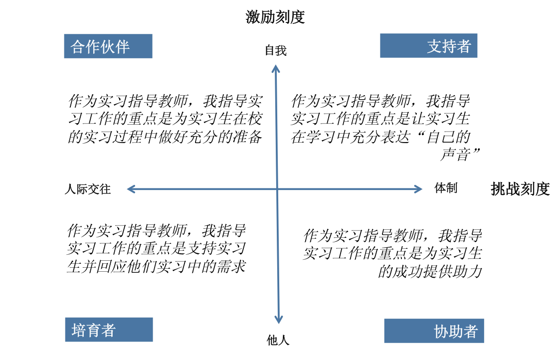 chinese grid sentences
