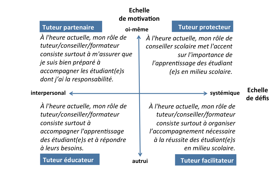 grid in french