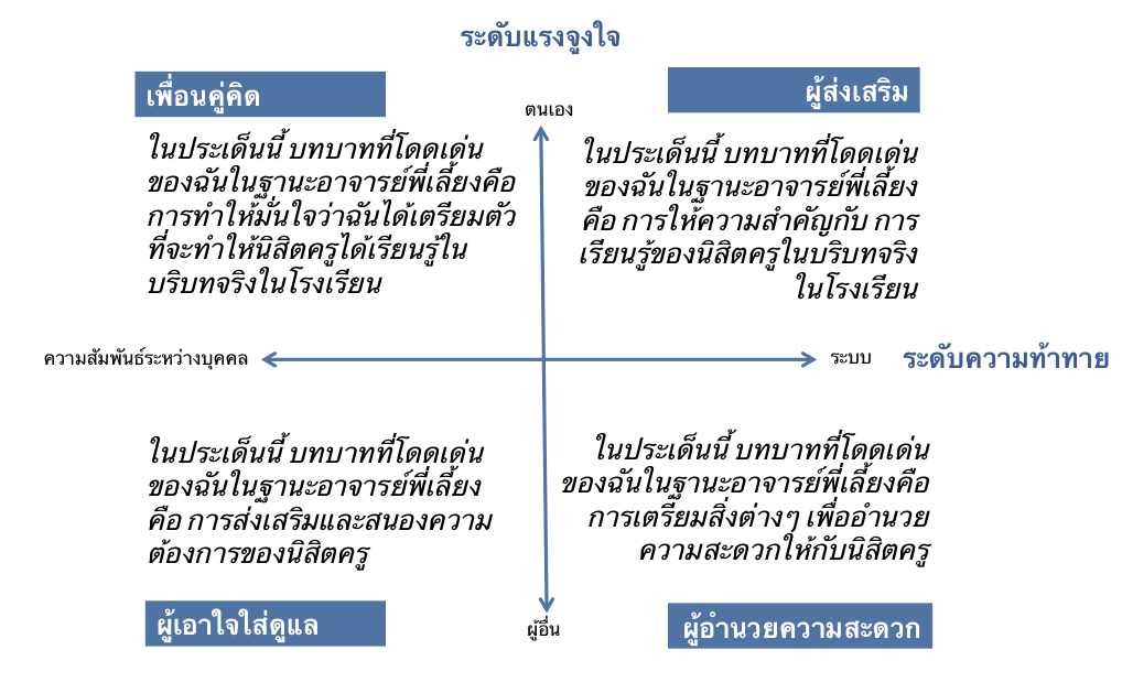 thai grid + sentences