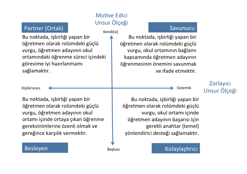 turkish grid explanation